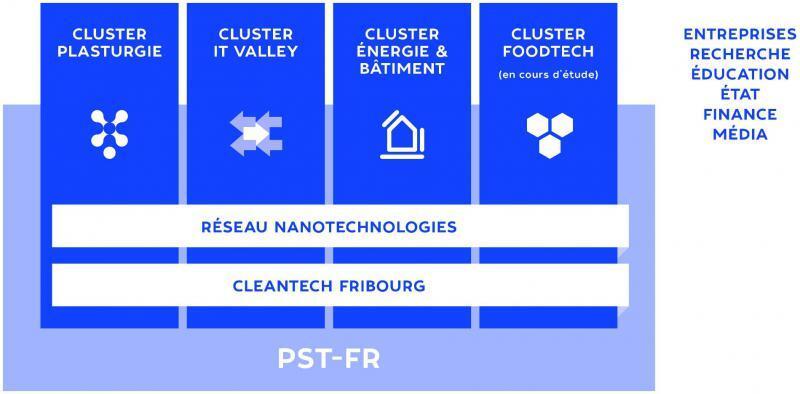 Le Pôle scientifique et technologique du canton de Fribourg (PST-FR) (Projet NPR de 2012 à 2015)